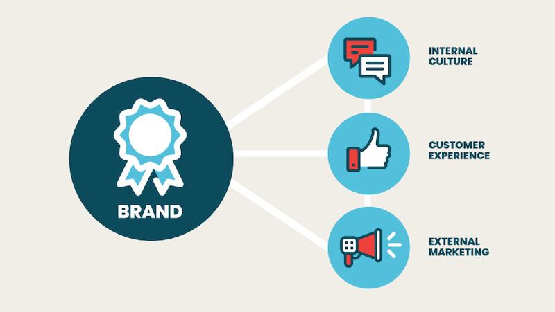 Brand Building Strategies
