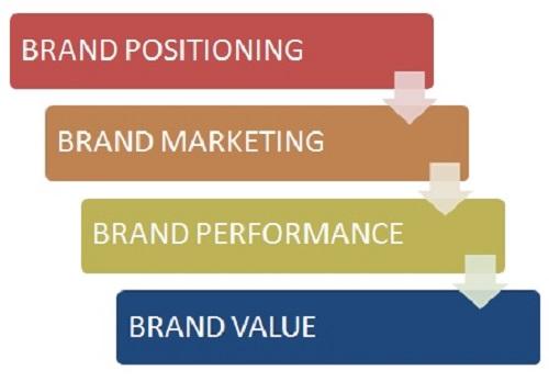branding development strategy